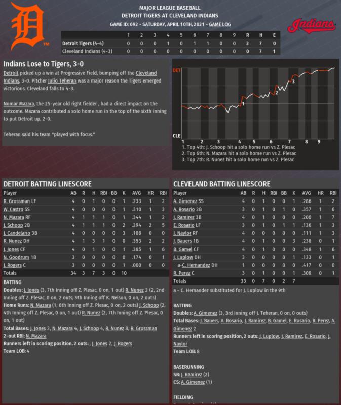 2021 COVID-19 game 7 recap