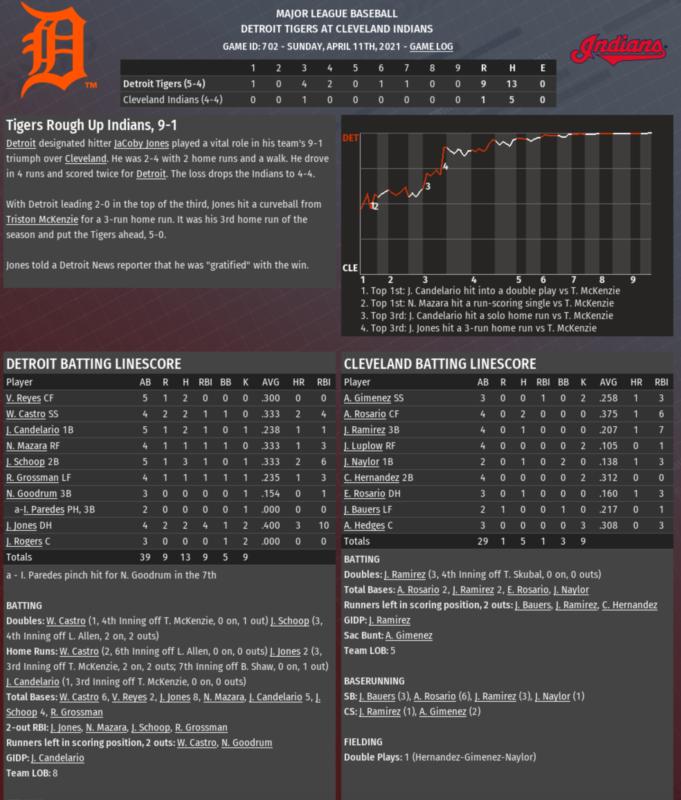 2021 COVID-19 game 8 recap