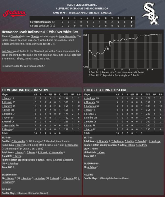 2021 COVID-19 game 12 recap
